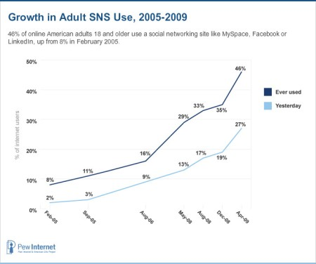 SocialNetworkGrowth