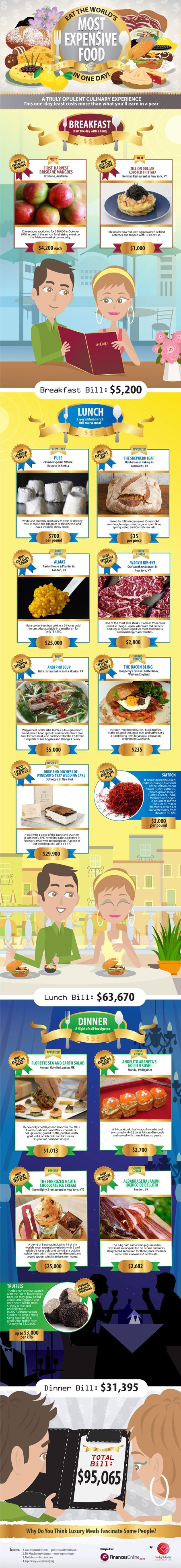 expensive-food-infographic