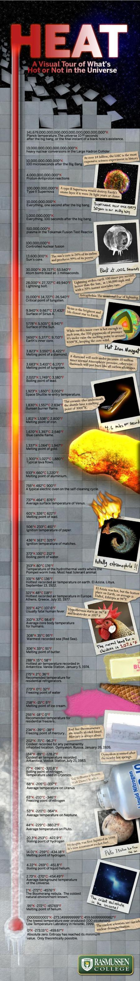 temperature-from-hottest-to-coldest-infographic