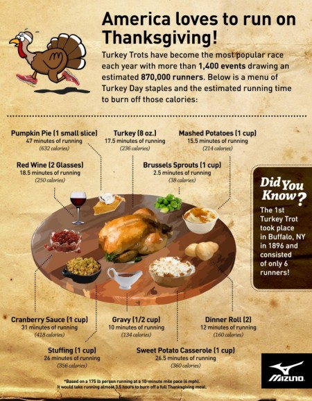 mizuno-2015-turkey-trot-infographic-r5-1
