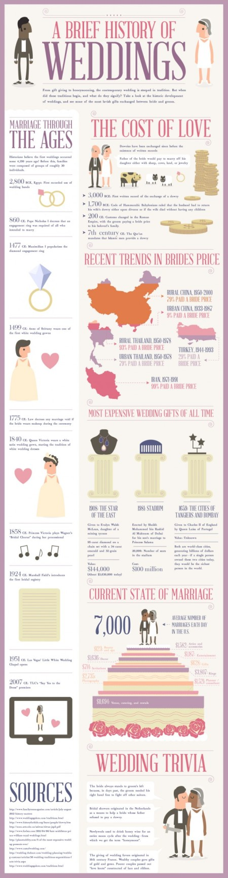 a-brief-history-of-weddings_50be7ff4466de_w618